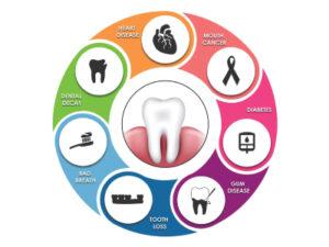 Implications of poor oral health